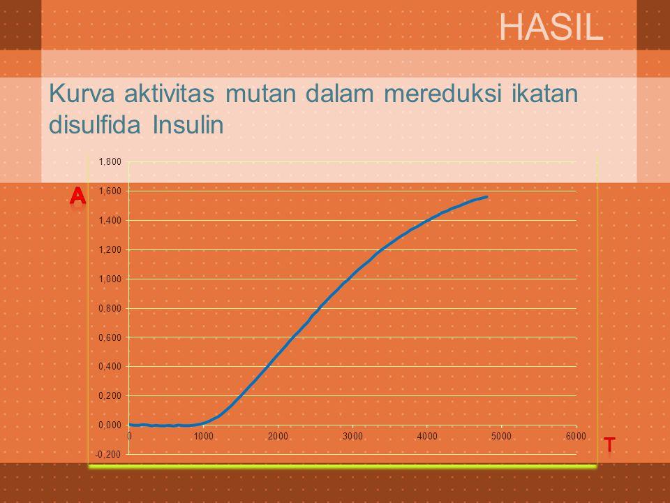 Kurva aktivitas mutan dalam mereduksi ikatan disulfida Insulin HASIL