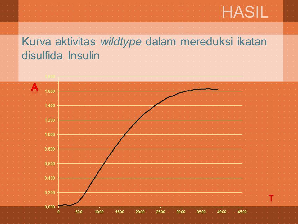 Kurva aktivitas wildtype dalam mereduksi ikatan disulfida Insulin HASIL