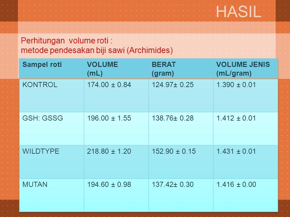 Perhitungan volume roti : metode pendesakan biji sawi (Archimides) HASIL