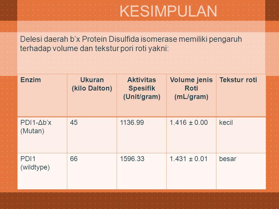 Delesi daerah b'x Protein Disulfida isomerase memiliki pengaruh terhadap volume dan tekstur pori roti yakni: KESIMPULAN EnzimUkuran (kilo Dalton) Akti