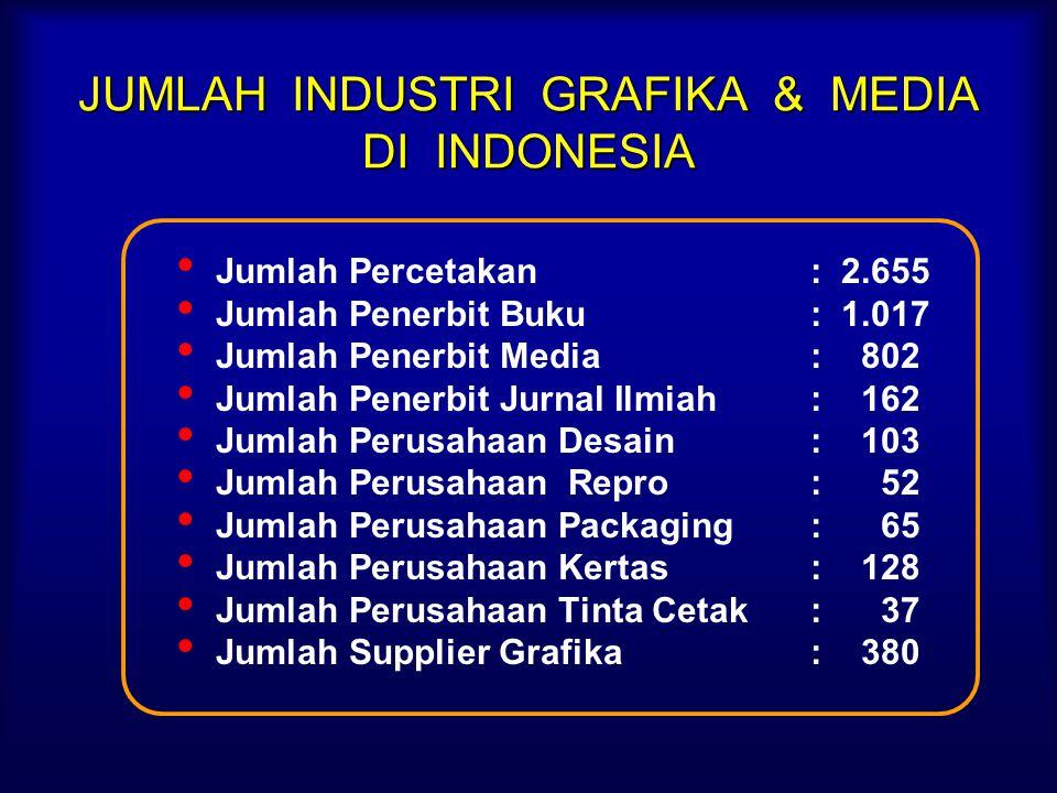 JUMLAH INDUSTRI GRAFIKA & MEDIA DI INDONESIA Jumlah Percetakan: 2.655 Jumlah Penerbit Buku: 1.017 Jumlah Penerbit Media: 802 Jumlah Penerbit Jurnal Ilmiah: 162 Jumlah Perusahaan Desain: 103 Jumlah Perusahaan Repro: 52 Jumlah Perusahaan Packaging: 65 Jumlah Perusahaan Kertas: 128 Jumlah Perusahaan Tinta Cetak: 37 Jumlah Supplier Grafika: 380