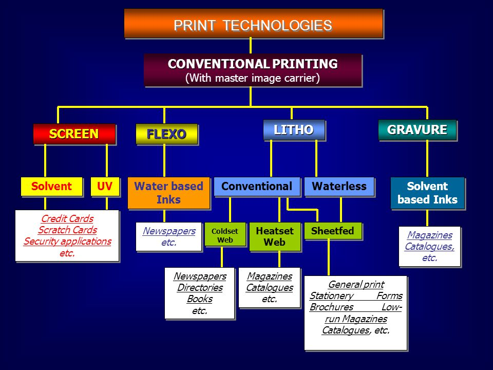 CONVENTIONAL PRINTING CONVENTIONAL PRINTING (With master image carrier) SCREENSCREENFLEXOFLEXO LITHOLITHOGRAVUREGRAVURE Solvent UV Credit Cards Scratch Cards Security applications etc.