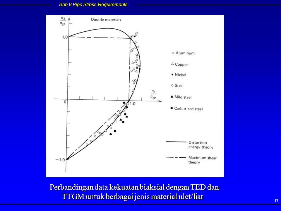 Bab 8 Pipe Stress Requirements 17 Perbandingan data kekuatan biaksial dengan TED dan TTGM untuk berbagai jenis material ulet/liat