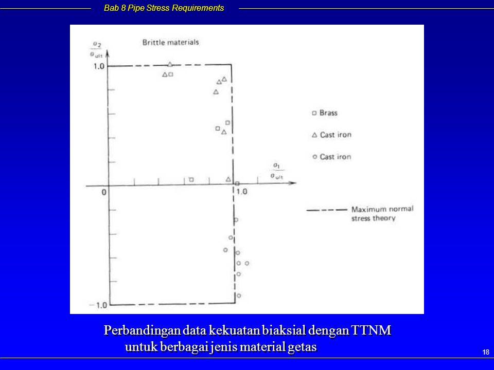 Bab 8 Pipe Stress Requirements 18 Perbandingan data kekuatan biaksial dengan TTNM untuk berbagai jenis material getas