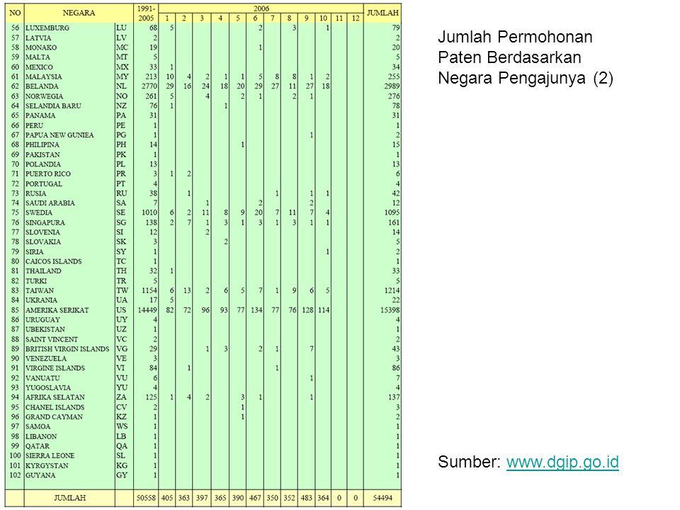 Jumlah Permohonan Paten Berdasarkan Negara Pengajunya (1) Sumber: www.dgip.go.idwww.dgip.go.id