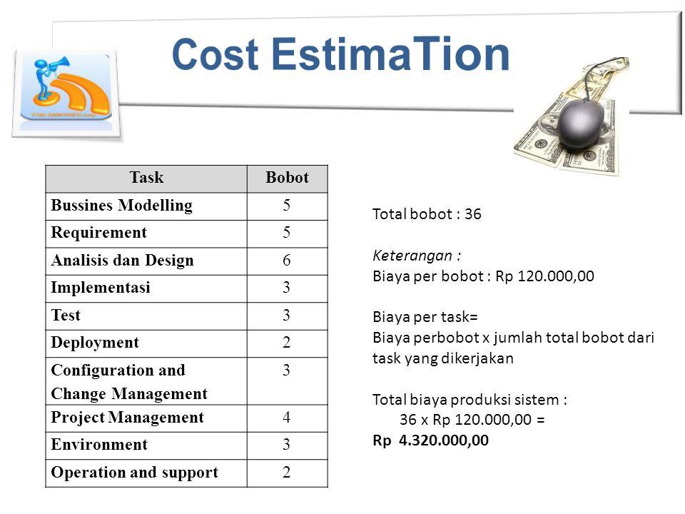 Total bobot : 36 Keterangan : Biaya per bobot : Rp 120.000,00 Biaya per task= Biaya perbobot x jumlah total bobot dari task yang dikerjakan Total biaya produksi sistem : 36 x Rp 120.000,00 = Rp 4.320.000,00 TaskBobot Bussines Modelling5 Requirement5 Analisis dan Design6 Implementasi3 Test3 Deployment2 Configuration and Change Management 3 Project Management4 Environment3 Operation and support2