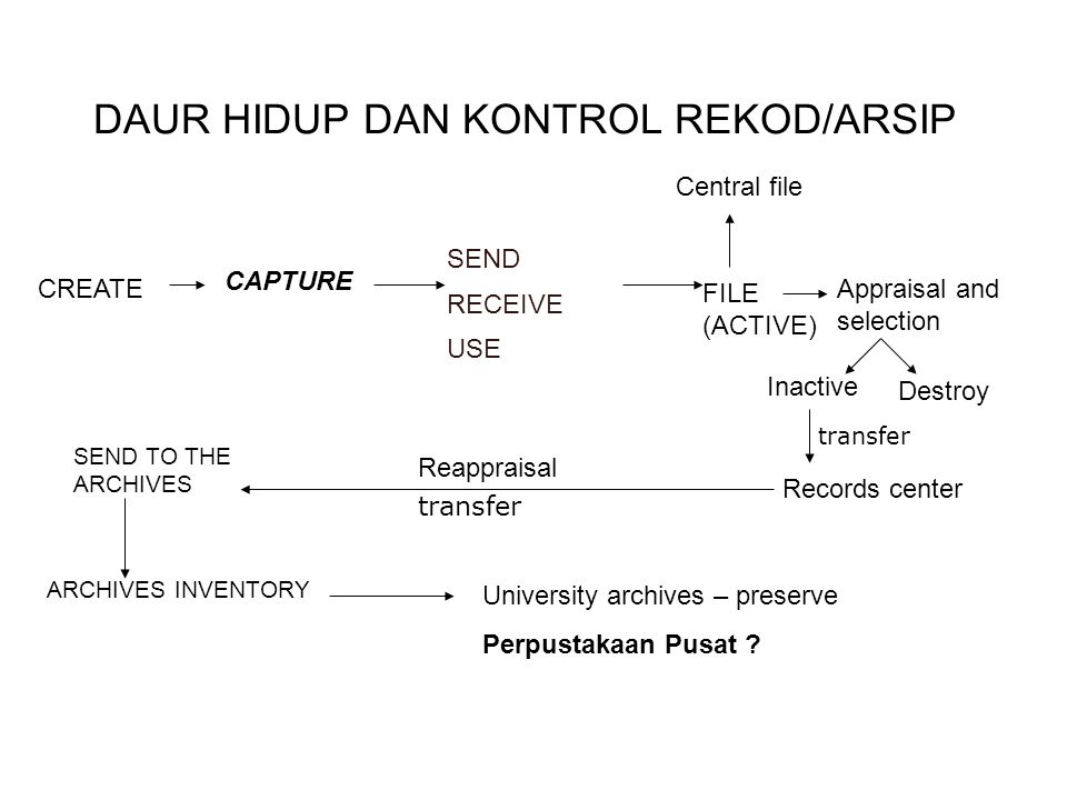 DAUR HIDUP DAN KONTROL REKOD/ARSIP CREATE CAPTURE SEND RECEIVE USE FILE (ACTIVE) SEND TO THE ARCHIVES Central file Appraisal and selection Inactive De