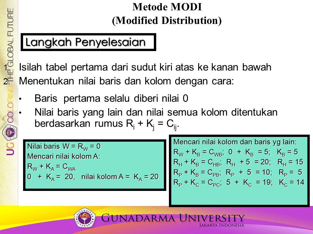 Metode MODI (Modified Distribution) 1. Isilah tabel pertama dari sudut kiri atas ke kanan bawah 2. Menentukan nilai baris dan kolom dengan cara: Baris
