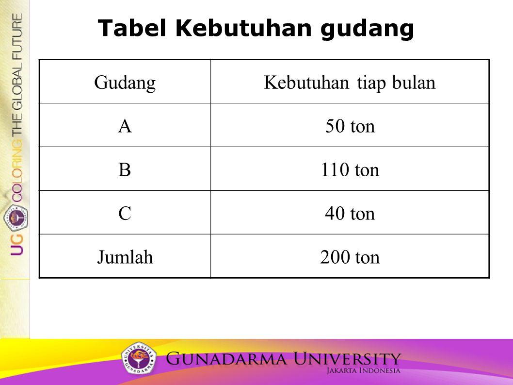 Tabel Kebutuhan gudang GudangKebutuhan tiap bulan A50 ton B110 ton C40 ton Jumlah200 ton