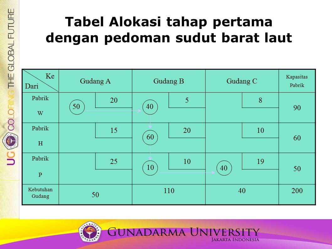 Tabel Alokasi tahap pertama dengan pedoman sudut barat laut Gudang AGudang BGudang C Kapasitas Pabrik Pabrik 2058 90 W Pabrik 152010 60 H Pabrik 25101