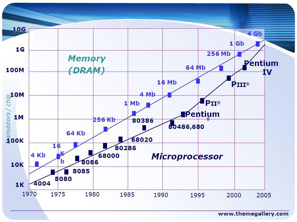 Transistors / chip10G1G 100M 10M 1M 100K 10K 1K 1970 19751980 1985 1990 19952000 2005 Memory (DRAM) Microprocessor 4 Kb 16 K b 64 Kb 256 Kb 1 Mb 4 Mb
