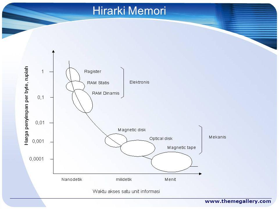 www.themegallery.com Hirarki Memori