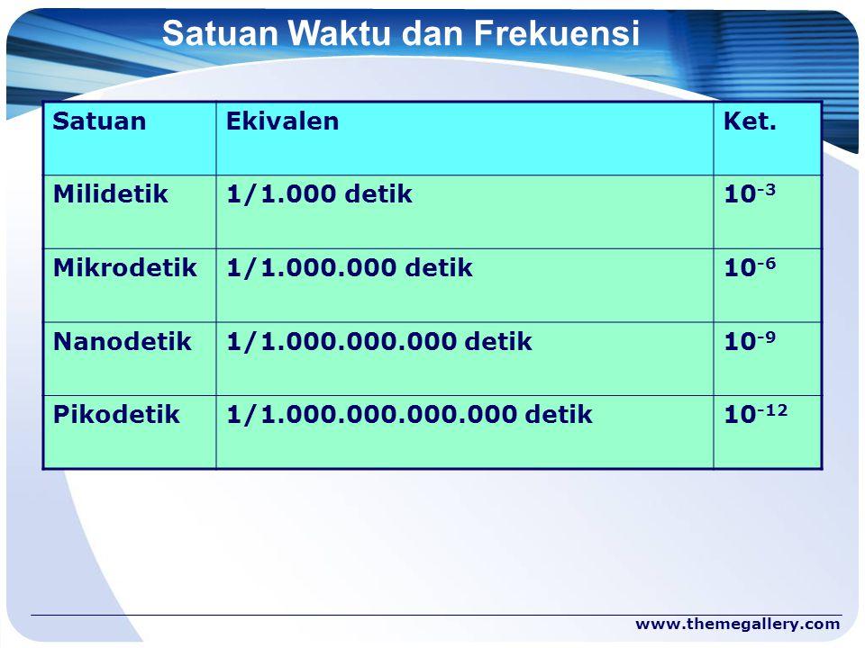 www.themegallery.com Satuan Waktu dan Frekuensi SatuanEkivalenKet. Milidetik1/1.000 detik10 -3 Mikrodetik1/1.000.000 detik10 -6 Nanodetik1/1.000.000.0
