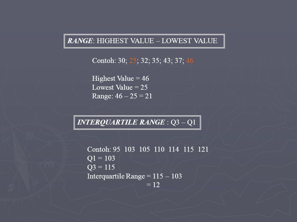 RANGE: HIGHEST VALUE – LOWEST VALUE Contoh: 30; 25; 32; 35; 43; 37; 46 Highest Value = 46 Lowest Value = 25 Range: 46 – 25 = 21 INTERQUARTILE RANGE : Q3 – Q1 Contoh: 95 103 105 110 114 115 121 Q1 = 103 Q3 = 115 Interquartile Range = 115 – 103 = 12