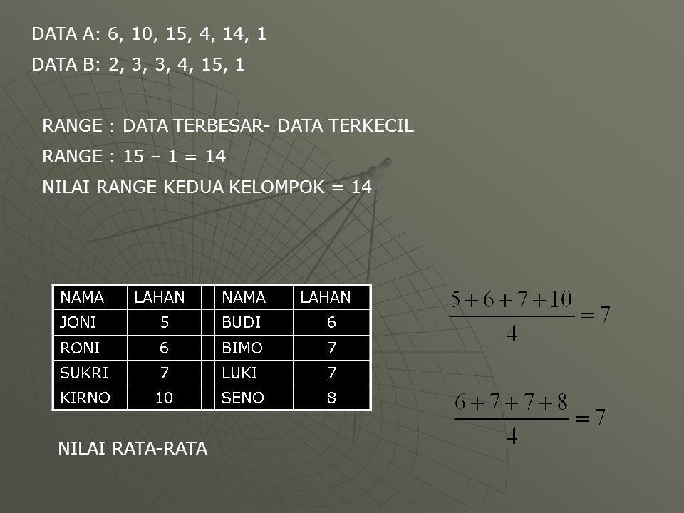DATA A: 6, 10, 15, 4, 14, 1 DATA B: 2, 3, 3, 4, 15, 1 RANGE : DATA TERBESAR- DATA TERKECIL RANGE : 15 – 1 = 14 NILAI RANGE KEDUA KELOMPOK = 14 NILAI R