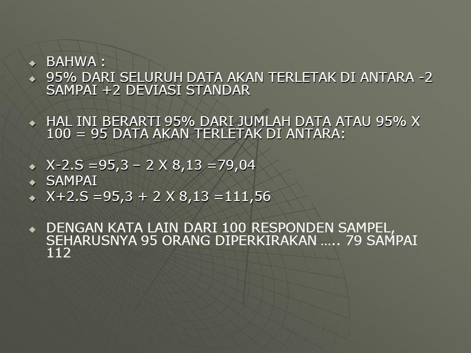  BAHWA :  95% DARI SELURUH DATA AKAN TERLETAK DI ANTARA -2 SAMPAI +2 DEVIASI STANDAR  HAL INI BERARTI 95% DARI JUMLAH DATA ATAU 95% X 100 = 95 DATA