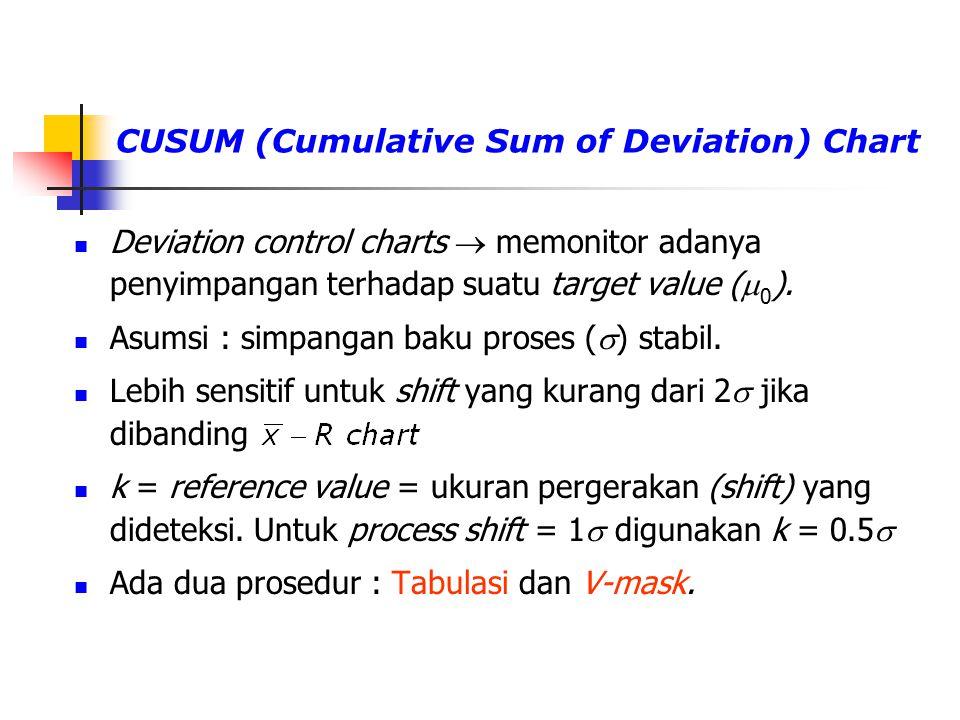 Deviation control charts  memonitor adanya penyimpangan terhadap suatu target value (  0 ). Asumsi : simpangan baku proses (  ) stabil. Lebih sensi