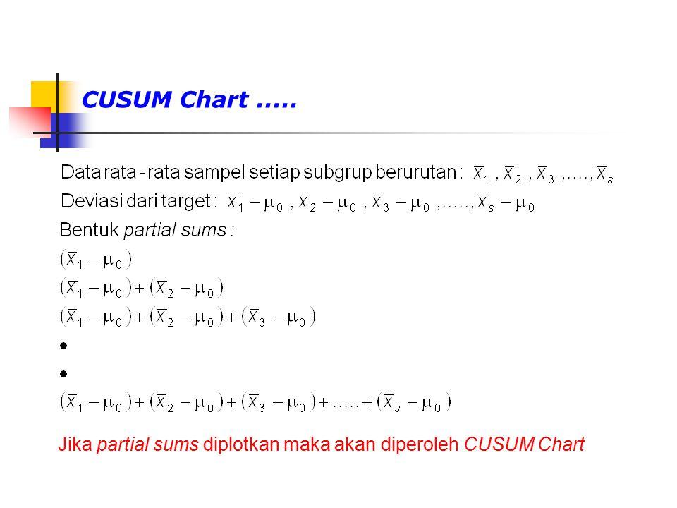 CUSUM Chart..... Jika partial sums diplotkan maka akan diperoleh CUSUM Chart