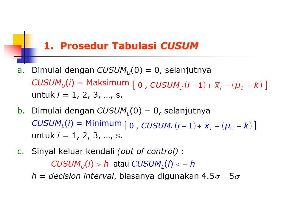 a.Dimulai dengan CUSUM U (0) = 0, selanjutnya CUSUM U (i) = Maksimum untuk i = 1, 2, 3, …, s. b.Dimulai dengan CUSUM L (0) = 0, selanjutnya CUSUM L (i