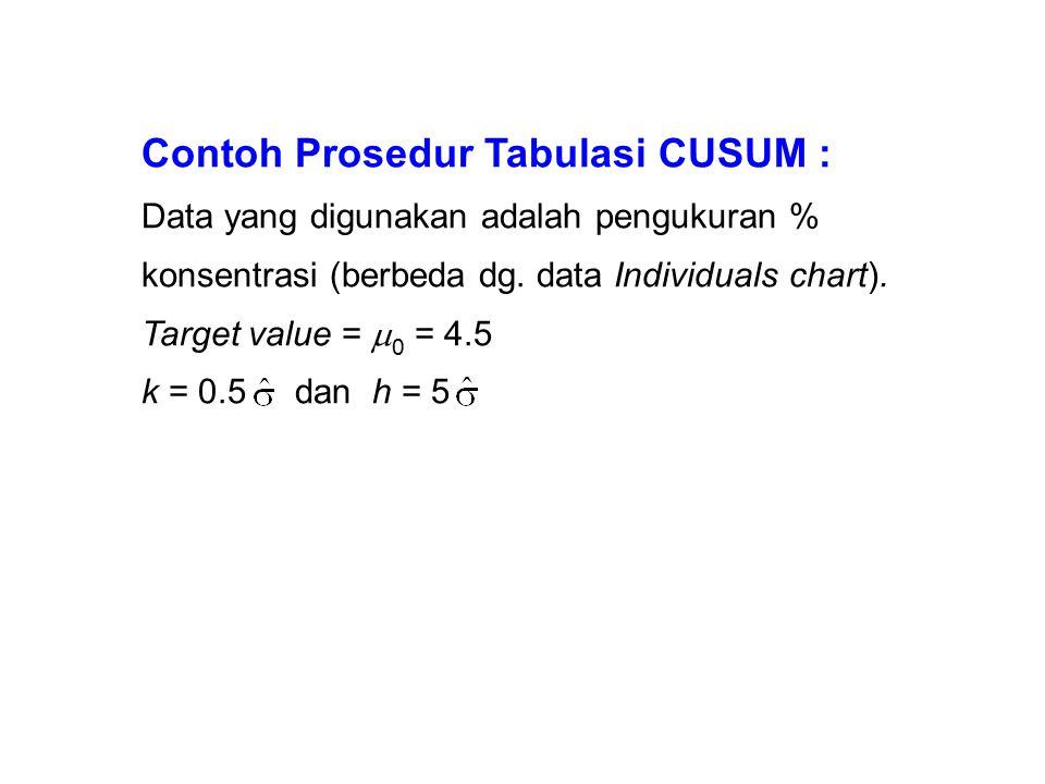 Contoh Prosedur Tabulasi CUSUM : Data yang digunakan adalah pengukuran % konsentrasi (berbeda dg. data Individuals chart). Target value =  0 = 4.5 k