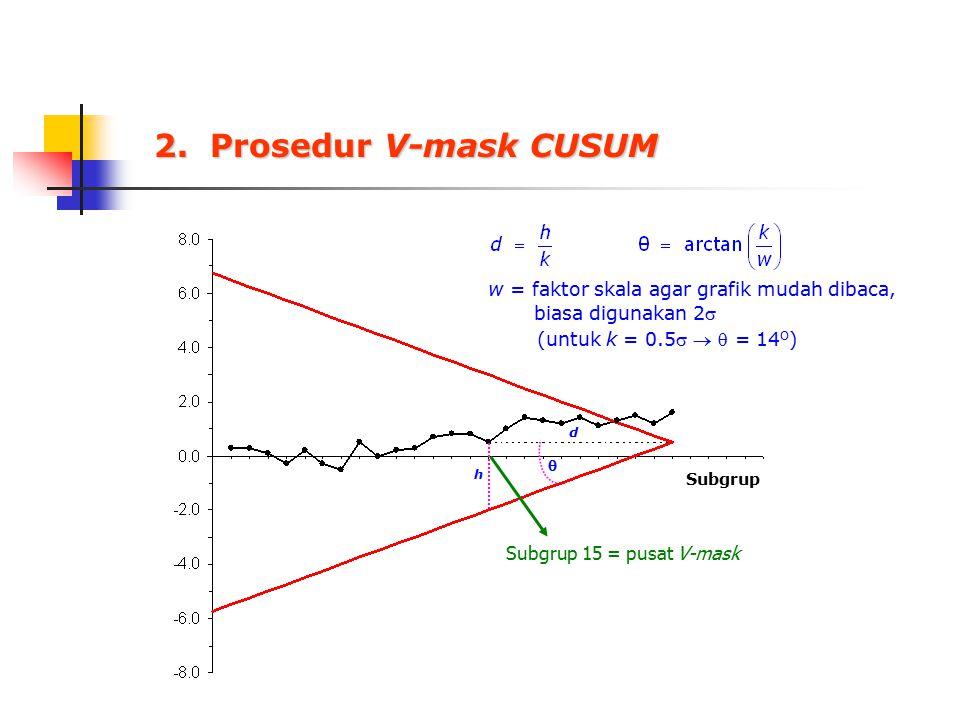 2. Prosedur V-mask CUSUM w = faktor skala agar grafik mudah dibaca, biasa digunakan 2 (untuk k = 0.5   = 14 O )  h d Subgrup Subgrup 15 = pusat V
