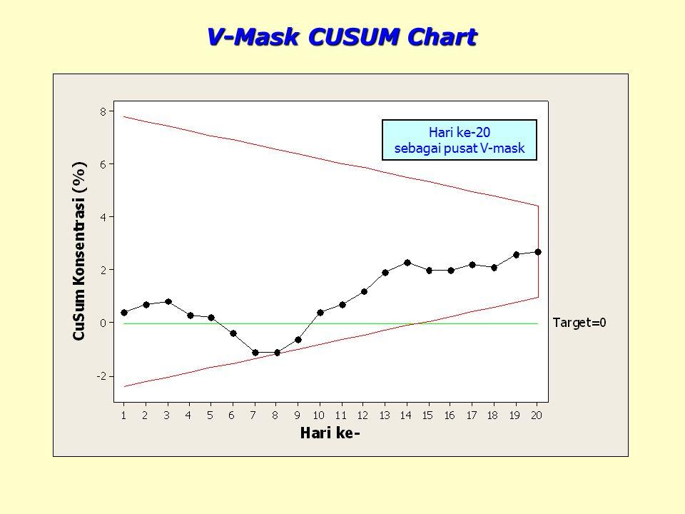 V-Mask CUSUM Chart Hari ke-20 sebagai pusat V-mask