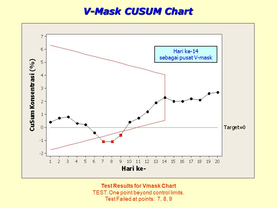 Test Results for Vmask Chart TEST. One point beyond control limits. Test Failed at points: 7, 8, 9 V-Mask CUSUM Chart Hari ke-14 sebagai pusat V-mask