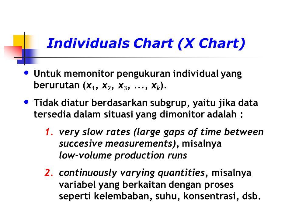 Individuals Chart (X Chart) Untuk memonitor pengukuran individual yang berurutan (x 1, x 2, x 3,..., x k ). Tidak diatur berdasarkan subgrup, yaitu ji