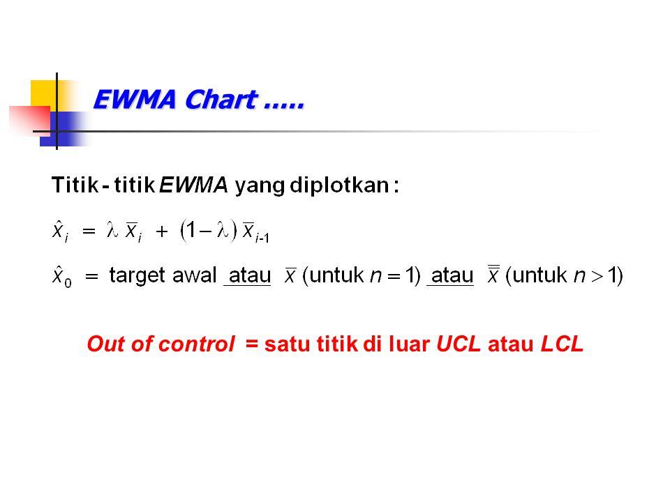EWMA Chart..... Out of control = satu titik di luar UCL atau LCL