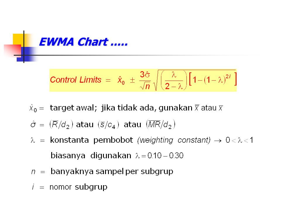 EWMA Chart.....