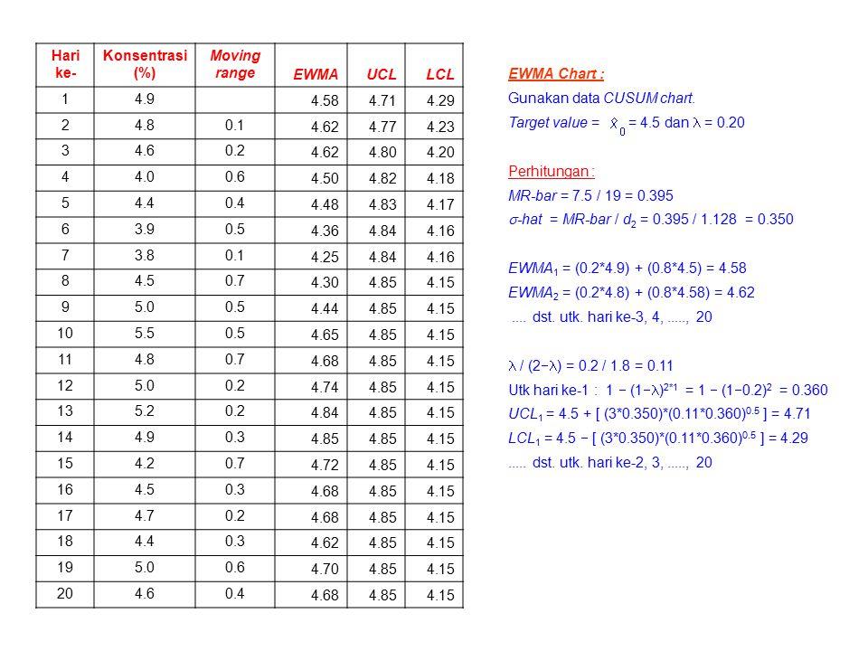 Hari ke- Konsentrasi (%) Moving range EWMAUCLLCL 14.9 4.584.714.29 24.80.1 4.624.774.23 34.60.2 4.624.804.20 44.00.6 4.504.824.18 54.40.4 4.484.834.17