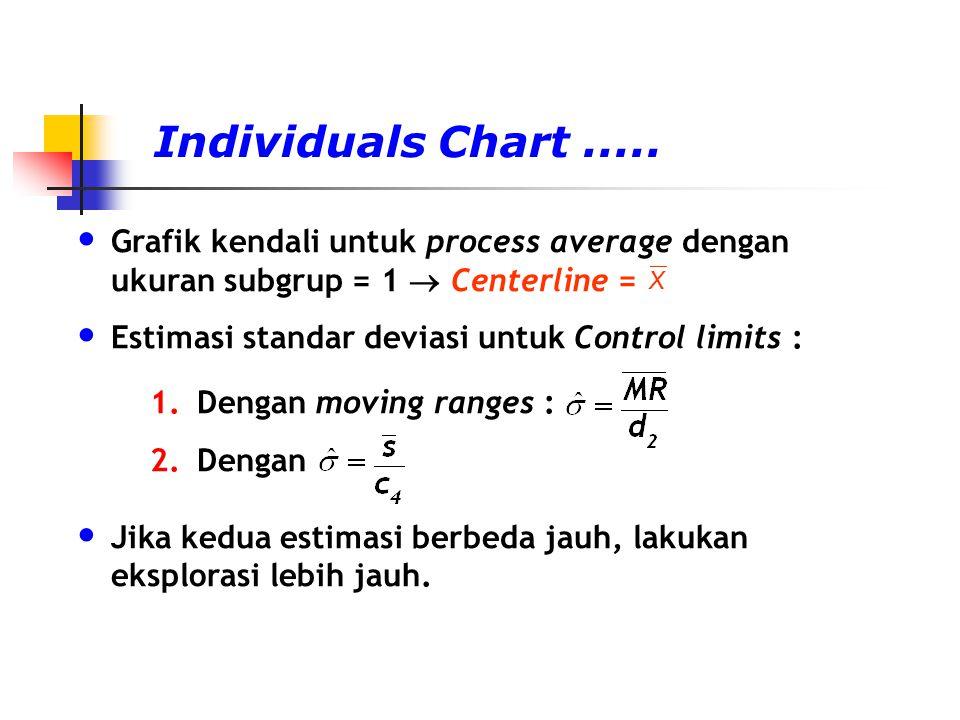Individuals Chart..... Grafik kendali untuk process average dengan ukuran subgrup = 1  Centerline = Estimasi standar deviasi untuk Control limits : 1