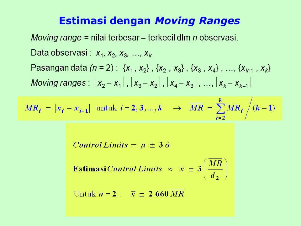 Estimasi dengan Moving Ranges Moving range = nilai terbesar  terkecil dlm n observasi. Data observasi : x 1, x 2, x 3, …, x k Pasangan data (n = 2) :