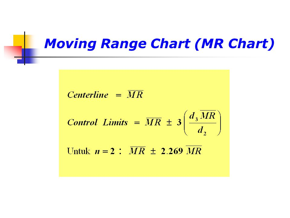 Moving Range Chart (MR Chart)
