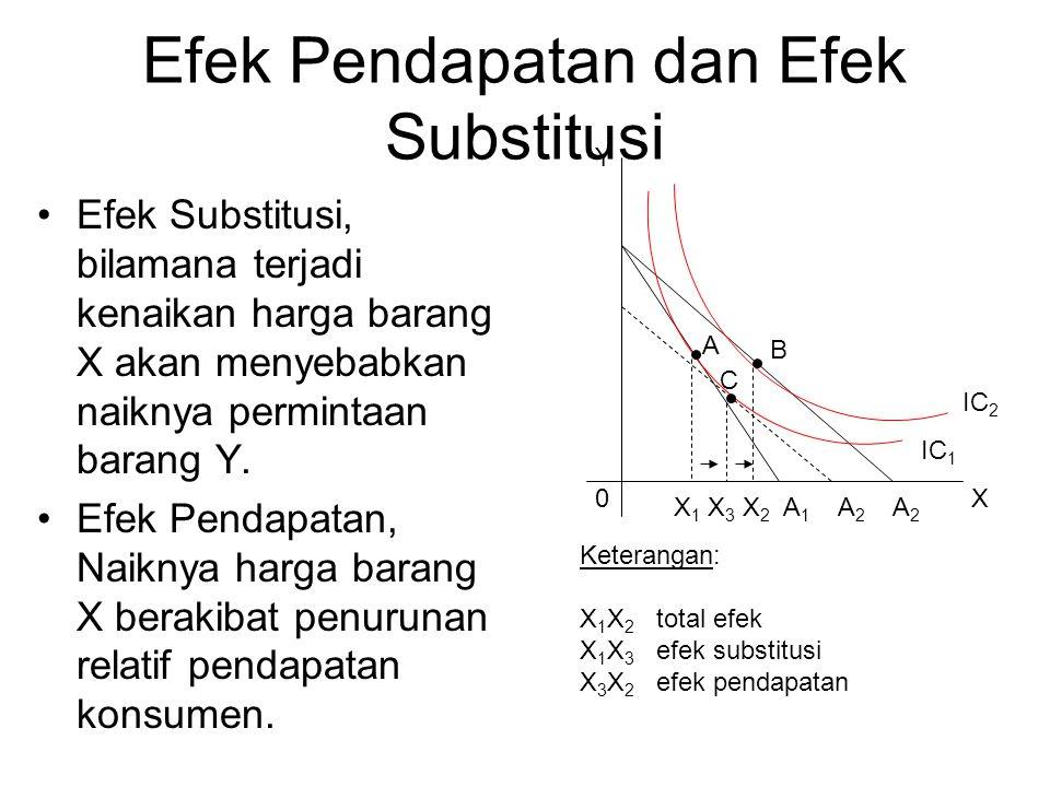 Efek Pendapatan dan Efek Substitusi Efek Substitusi, bilamana terjadi kenaikan harga barang X akan menyebabkan naiknya permintaan barang Y.