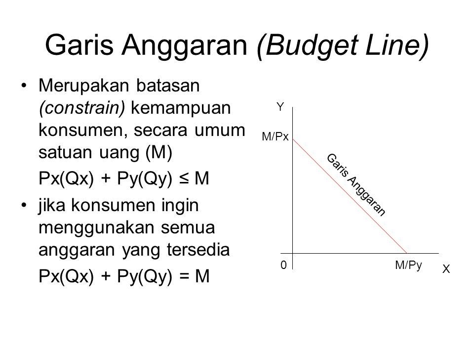 Garis Anggaran (Budget Line) Merupakan batasan (constrain) kemampuan konsumen, secara umum satuan uang (M) Px(Qx) + Py(Qy) ≤ M jika konsumen ingin menggunakan semua anggaran yang tersedia Px(Qx) + Py(Qy) = M Y X M/Px M/Py0 Garis Anggaran
