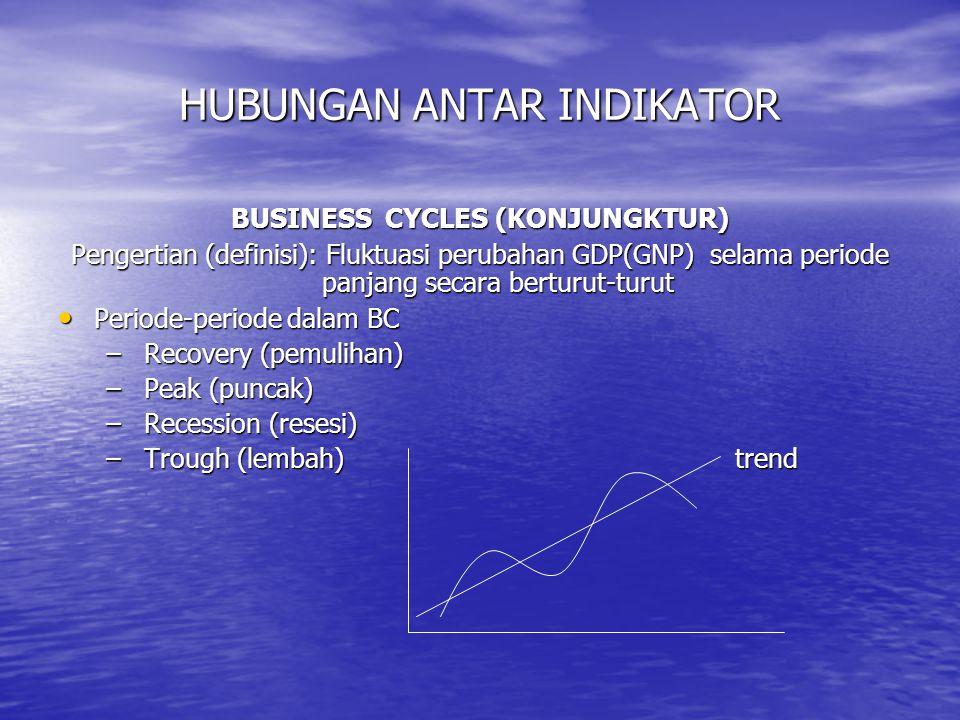 Hubungan antara indikator-indikator ekonomi dengan Business cycles Periode BC Periode BC Indikator ek RecoveryPeakRecessionTrough GDP/GNPTinggiTertinggiRendahTerendah employment employmentTinggiTertinggiRendahTerendah InflationRendahTerendahTinggiTertinggi BOPDeficitDeficitSurplusSurplus