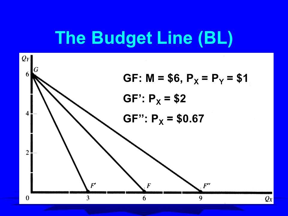 The Budget Line (BL) GF: M = $6, P X = P Y = $1 GF': P X = $2 GF'': P X = $0.67