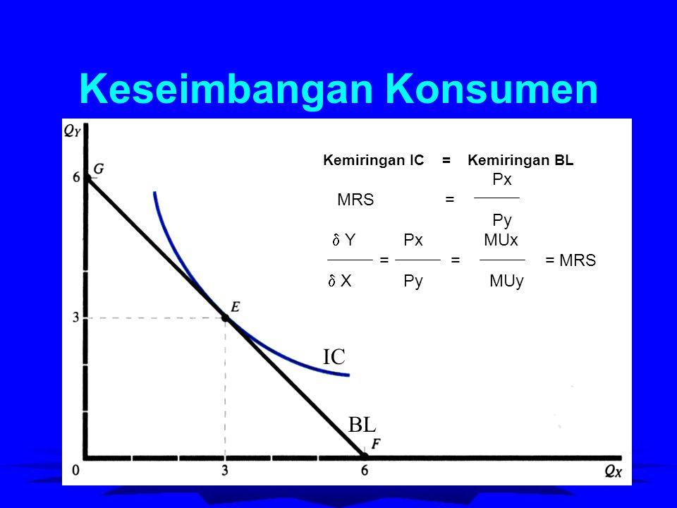 Keseimbangan Konsumen Kemiringan IC = Kemiringan BL Px MRS = Py  Y Px MUx = = = MRS  X Py MUy IC BL