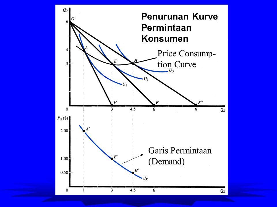 Penurunan Kurve Permintaan Konsumen Price Consump- tion Curve Garis Permintaan (Demand)