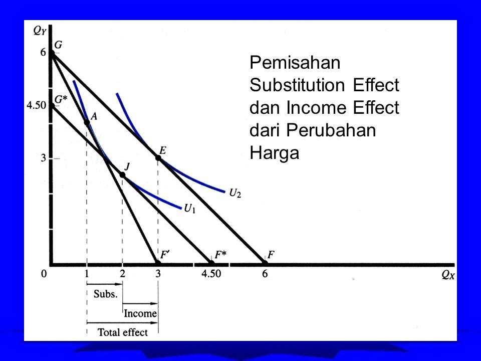 Permintaan Konsumen Individual Qd X = f(P X, I, P Y, T) Jumlah barang X yang diminta konsumen per unit waktu Harga per unti barang X Pendapatan konsumen Harga barang lain yang berhubungan (substitusi / komplementer) Selera konsumen Qd X = P X = I = P Y = T =