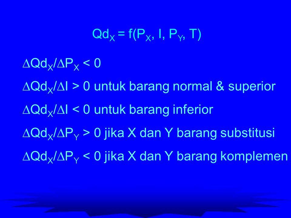 Fungsi Perimntaan Linier Q X = a 0 + a 1 P X + a 2 N + a 3 I + a 4 P Y + a 5 T PXPX QXQX Intercept: a 0 + a 2 N + a 3 I + a 4 P Y + a 5 T Slope:  Q X /  P X = a 1