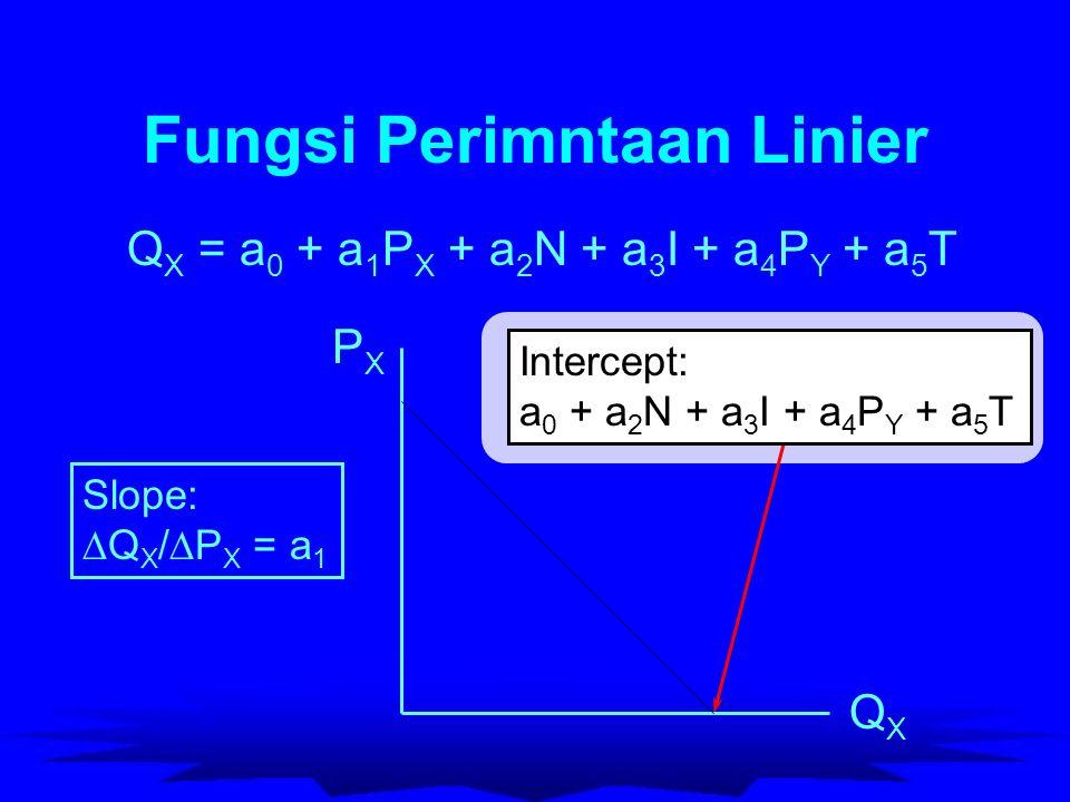 Fungsi Perimntaan Linier Q X = a 0 + a 1 P X + a 2 N + a 3 I + a 4 P Y + a 5 T PXPX QXQX Intercept: a 0 + a 2 N + a 3 I + a 4 P Y + a 5 T Slope:  Q X