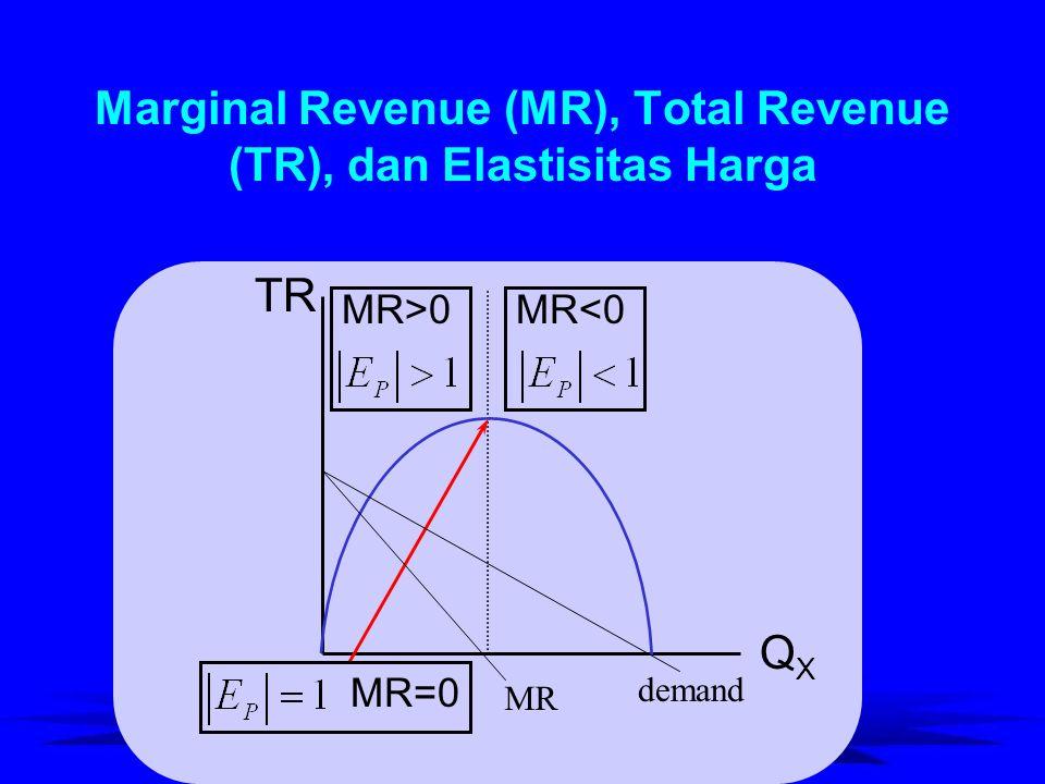 Marginal Revenue (MR), Total Revenue (TR), dan Elastisitas Harga TR QXQX MR<0MR>0 MR=0 MR demand