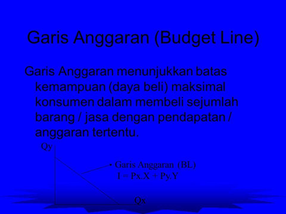 Garis Anggaran (Budget Line) Garis Anggaran menunjukkan batas kemampuan (daya beli) maksimal konsumen dalam membeli sejumlah barang / jasa dengan pend