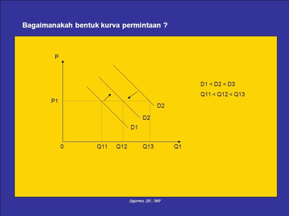 Sujarwo, SP., MP Bagaimanakah bentuk kurva permintaan ? 0Q1 P D1 D2 D1 < D2 < D3 Q11 < Q12 < Q13 Q11Q12Q13 P1
