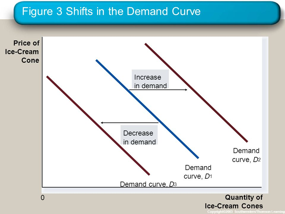 Sujarwo, SP., MP Figure 3 Shifts in the Demand Curve Copyright©2003 Southwestern/Thomson Learning Price of Ice-Cream Cone Quantity of Ice-Cream Cones