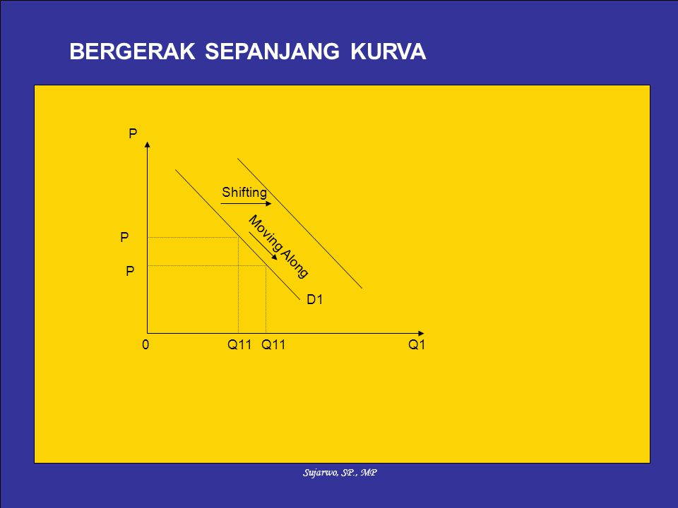 Sujarwo, SP., MP BERGERAK SEPANJANG KURVA 0Q1 P D1 Q11 P P Moving Along Shifting