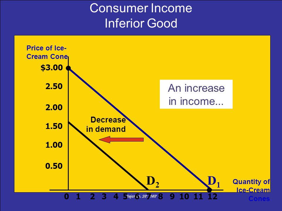 Sujarwo, SP., MP $3.00 2.50 2.00 1.50 1.00 0.50 213456789101211 Price of Ice- Cream Cone Quantity of Ice-Cream Cones 0 Decrease in demand An increase in income...