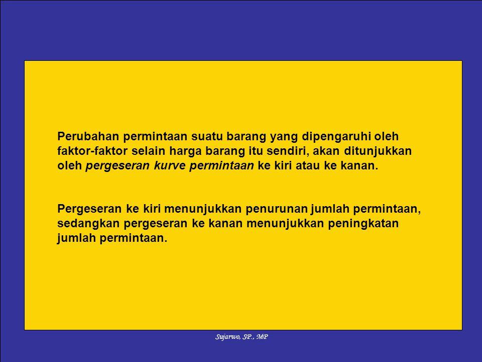 Sujarwo, SP., MP Perubahan permintaan suatu barang yang dipengaruhi oleh faktor-faktor selain harga barang itu sendiri, akan ditunjukkan oleh pergeser